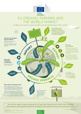 EU ORGANIC FARMING AND THE WORLD MARKET-001