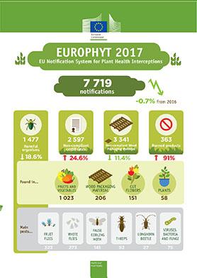 EUROPHYT 2017_EU notification system for plant health interceptions