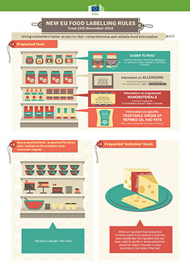 labelling_legislation_infographic_food_labelling_rules_2014_en (1)
