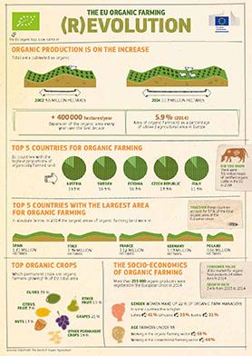 organic-farming_REVOLUTION